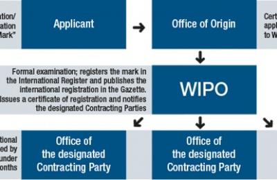 Đăng ký nhãn hiệu quốc tế  theo hệ thống Madrid