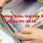 Tăng 6,92% lương hưu, trợ cấp BHXH từ 01/07/2018