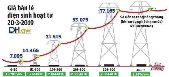 Chính thức tăng giá điện sinh hoạt từ ngày 20/03/2019